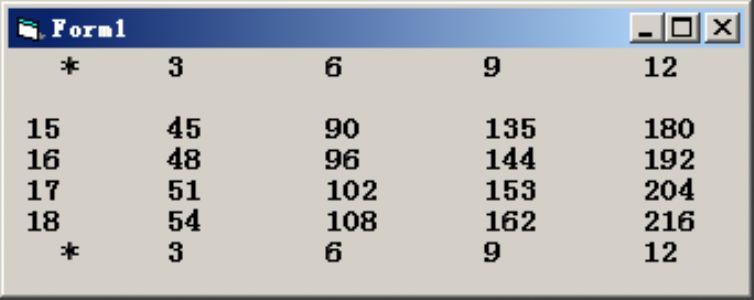 VB编程:编写程序,打印如下的乘积表: